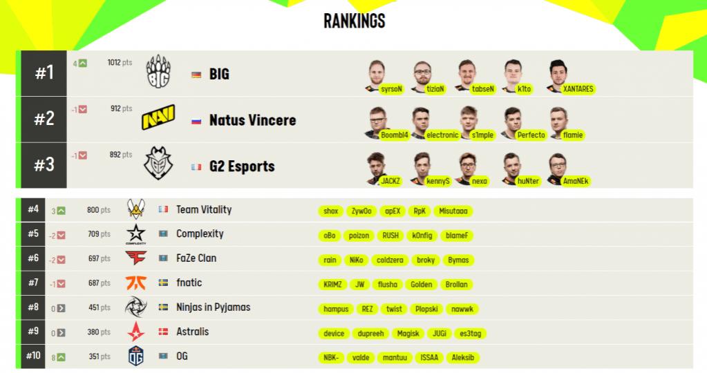 BIG неожиданно стали лучшей командой мира по версии ESL и HLTV