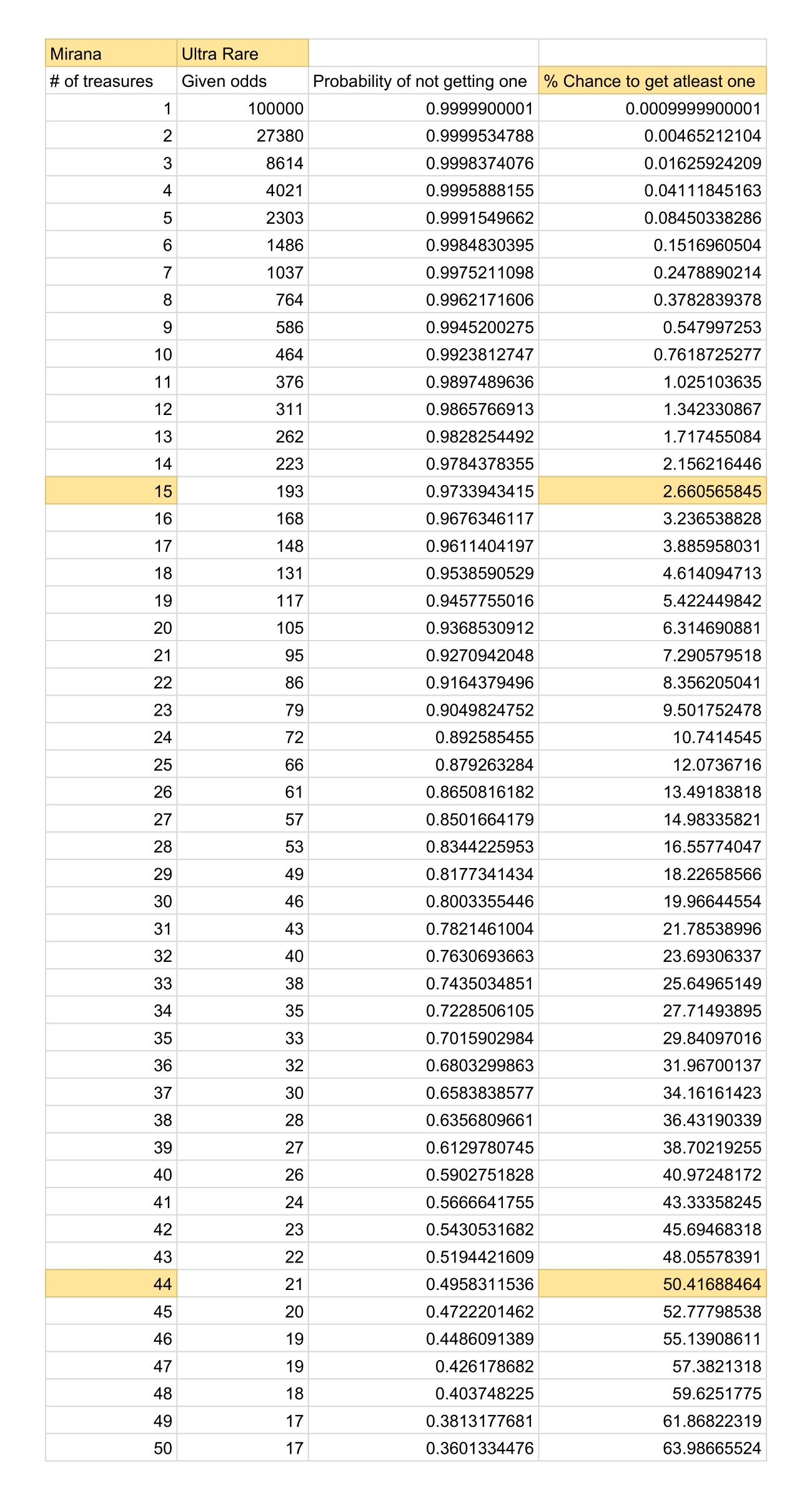 Рассчитана вероятность выпадения редких предметов из The International 2020 Collector's Cache в Dota 2