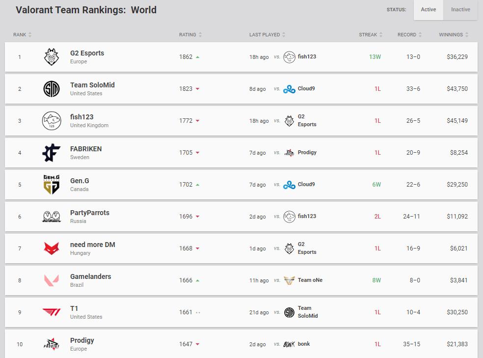G2 Esports — топ-1 команда мира по VALORANT