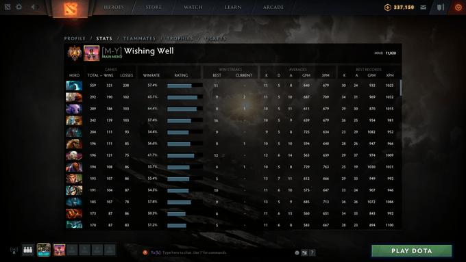 23savage преодолел планку в 11к MMR в Dota 2 и стал вторым игроком в мире, которому удалось подобное